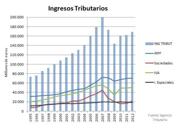 ingresostributarios_hist